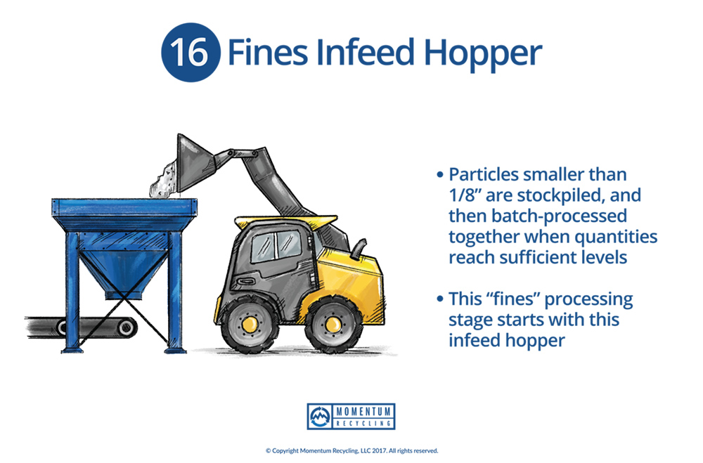 Momentum Recycling - Fines Infeed Hopper