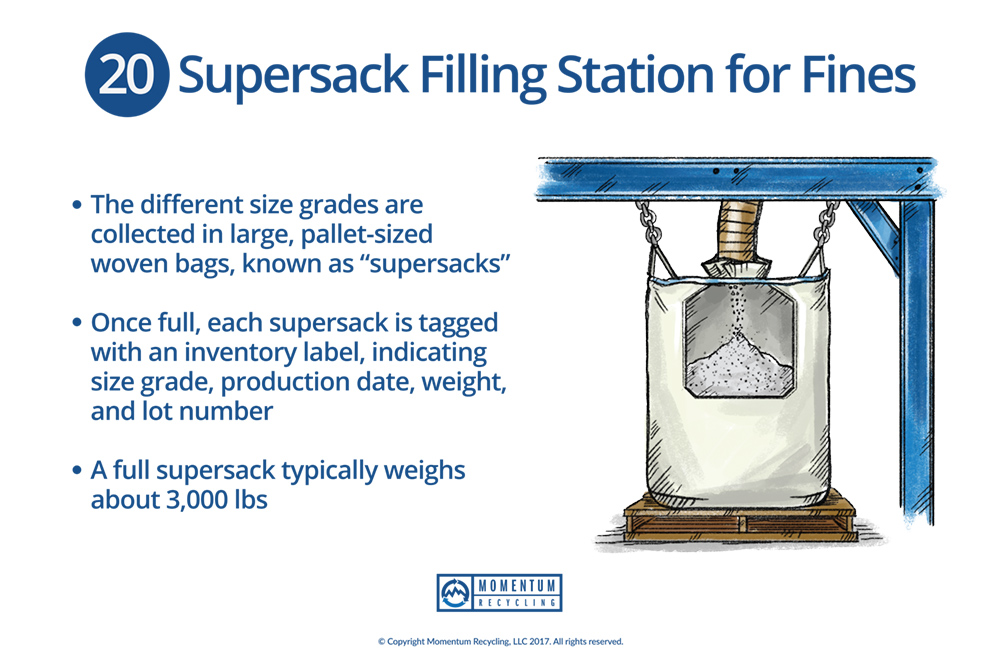 Momentum Recycling - Supersack Filling Station