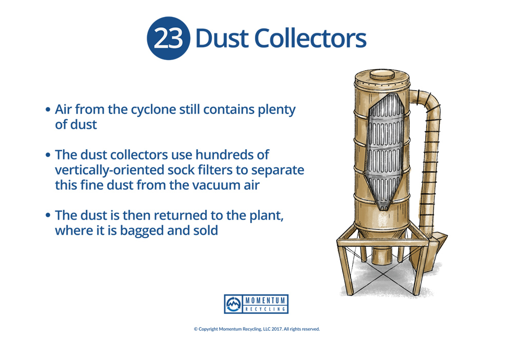 Momentum Recycling - Dust Colllectors